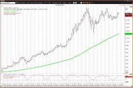AMZN Stock Will Grow Further ...