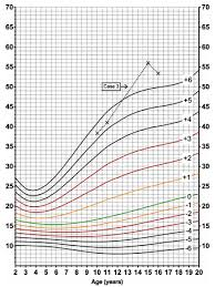 Cdc Down Syndrome Growth Chart Growth Charts Pedinfo