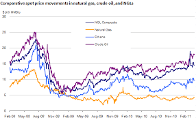 Ethane Prices Trail Other Natural Gas Liquids Today In