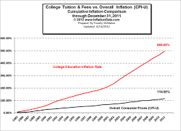 1986 Cost Of Living Chart College Tuition And Fees Vs Overall Inflation