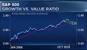 Growth Stocks 10 Year Rally Could Be Under Threat Charts