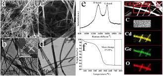 Flexible And Free-Standing Ternary Cd2Geo4 Nanowire/graphene Oxide ...