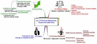cash statements