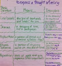 poetic devices chart poetry thinking outside of the genre reading rockets