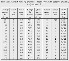 Реферат Расчет трансформатора ТМ com Банк  Расчет трансформатора ТМ1000 35