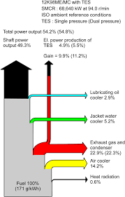 engine sankey diagrams heat balance diagram tes