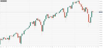 S&P 500 Index eröffnet leicht tiefer ...