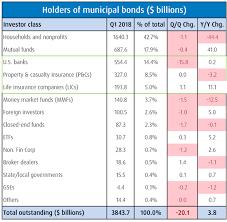 Municipal Bond Rates Chart Banks Reduce Muni Holdings But Performance Holds Up Bmo