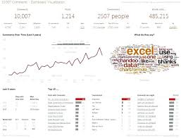 Excel Examples Xls Excel Dashboard Samples Spreadsheet Dashboard Reports In Excel With