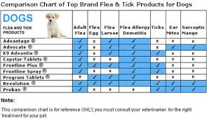Flea Tick Prevention Comparison Chart Dog Flea And Tick Products And Comparisons Can Dogs Eat