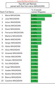MAGADAN Last Name Statistics by MyNameStats.com