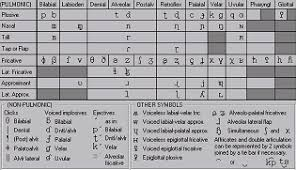 What is the international phonetic alphabet (ipa) used for? Ipa Help 2 1 Sil Language Technology