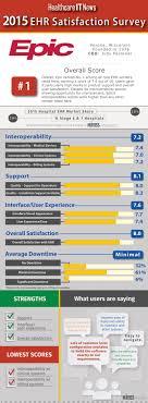 Satisfaction Survey Report 2015 Ehr Satisfaction Survey Vendor Report Card Epic