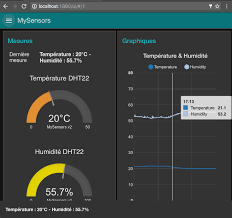 Dashboard For Iot With Node Red Part 2 Gauges Graphs