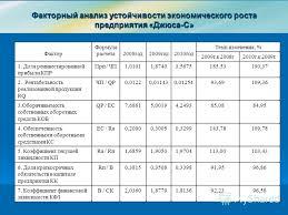 Презентация на тему Дипломная работа Пересыпкиной Людмилы  10 Факторный анализ устойчивости экономического