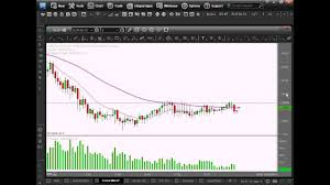 Esignal Free Charts Esignal Charts And Information For Forex Traders
