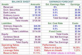 How To Forecast Balance Sheet Banking Basics
