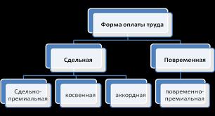 Дипломная работа Учет и анализ оплаты труда ru Бухгалтерский учет расчетов по оплате труда И П Левина