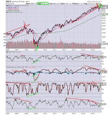 Ndx Chart The Keystone Speculator Ndx Nasdaq 100 Weekly Chart All