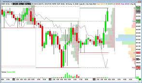 Sierra Charts Pricing Sierra Chart