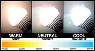 3 panels showing warm neutral and cool light bulbs the color in spectrum bulb colors e24