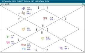 Horoscope Of Rajnikanth A Discussion Astrology Blog