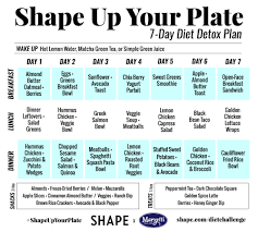 Clean Eating Meal Planning Chart 7 Day Diet Meal Plan Chart Bedowntowndaytona Com