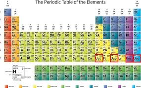 Chart Of Elements And Their Symbols Four New Elements Get Their Names Proposed