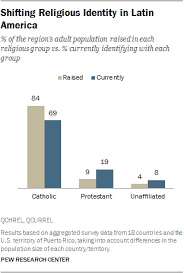 Guatemala Religion Chart 7 Key Takeaways About Religion In Latin America Pew