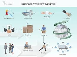 collection business process diagram software pictures   diagramsworkflow process software awpl provides workflow management