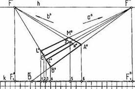 Реферат Сущность и свойства перспективы классификация   классификация Сущность и свойства перспективы классификация