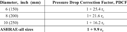 Pressure Drop Correction Factor Of Three Sizes Of Flexible