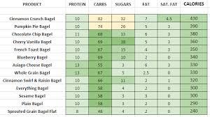 panera bread bagels nutrition information calories