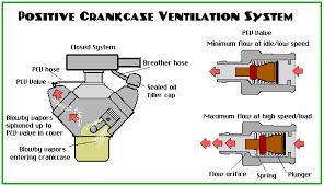 Positive Crankcase Ventilation Pcv
