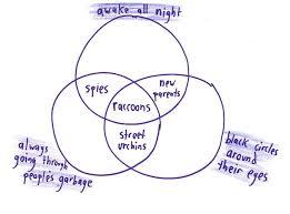 Venn Diagram Jokes Life In Venn Diagrams Math With Bad Drawings