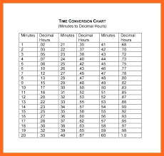 Time Conversion Chart Minutes To Decimals 74 Competent Payroll Time Converter