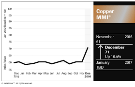 Copper Prices Keep Gains After Stellar Rally Mmi Value