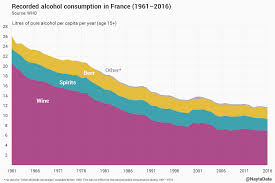 In France Of The Decline Consumption oc Alcohol Dataisbeautiful