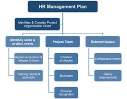 human resources management plan template project hr management plan