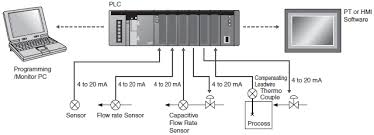 programmable controllers technical guide singapore omron ia omron plc cp1e programming manual at Omron Plc Wiring Diagram