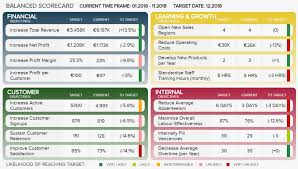 Scorecard Template Kpi Scorecard See Examples Templates To Track Your