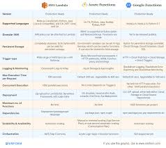 Aws Vs Azure Comparison Chart Aws Lambda Vs Azure Functions Vs Google Cloud Functions