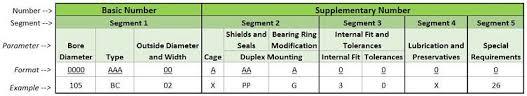 Decoding Bearing Numbers Engineering360