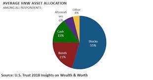 Asset Allocation Chart 2018 How High Net Worth Individuals Invest Their Asset