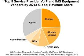 VoLTE in N America Boosts Carrier VoIP/IMS market by 30% in 2Q13 ...