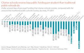 School Funding Chart Finances