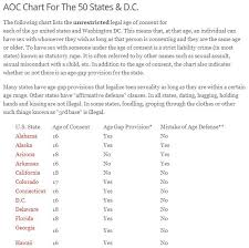States Age Of Consent Chart Statutory Rape A Houston Sex Crimes Attorney Defends The