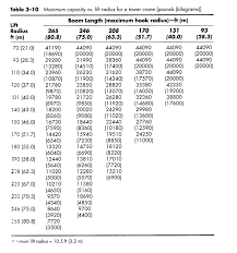 Tower Crane Lifting Capacity Chart Solved 1 The Tower Crane Whose Capacity Chart Is Shown I