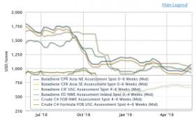 Sbr Rubber Price Chart Butadiene C4s Prices Markets Analysis Icis