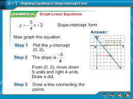 example 2 graph linear equations slope intercept form step 1plot the y intercept